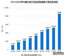 甘肃达云环境科技有限公司深耕乡镇污水处理市场